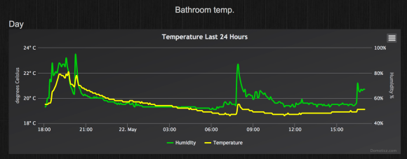 Temperature/Humidity graph